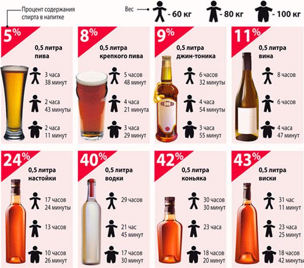 Через сколько дней выходит алкоголь