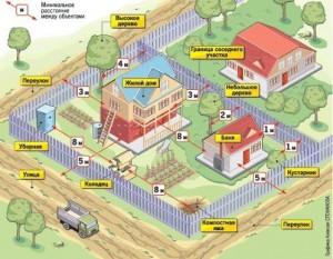 Изображение - На каком расстоянии должен находиться забор от дома 49a0cd2b6e644b38db7aa8abdeec3e2a
